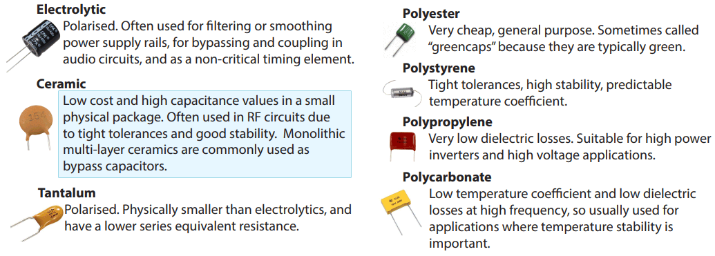 Types of capacitors with ceramic capacitors highlighted